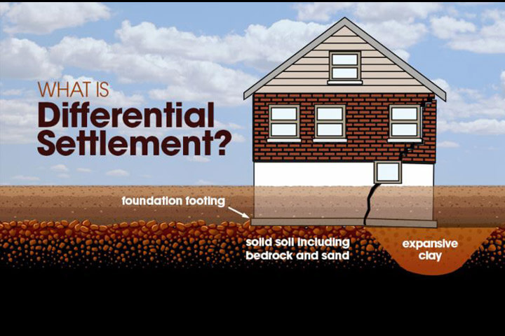 Foundation Settlement Tampa