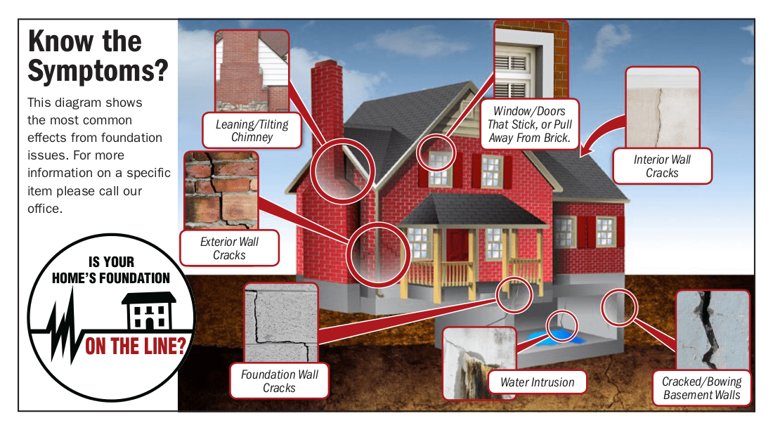 Foundation Repair Lakeland Florida